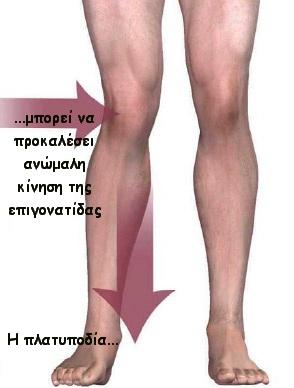 Σύνδρομο πρόσθιου πόνου στο γόνατο - ΠΟΝΟΣ ΣΤΟ ΓΟΝΑΤΟ
